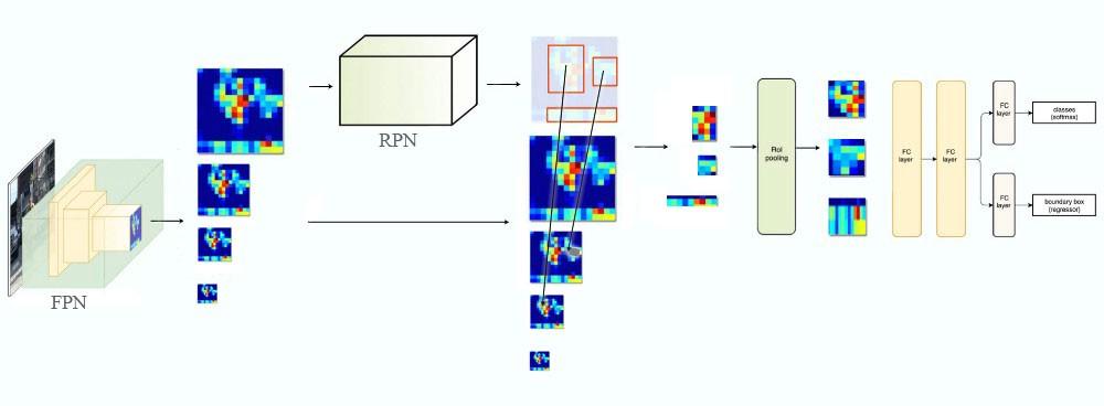 fpn-in-faster-r-cnn