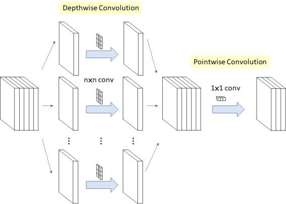 yolov4_deepwise_conv