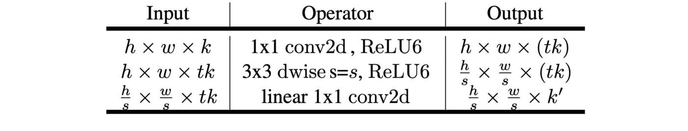 yolov4_invert_residual_1